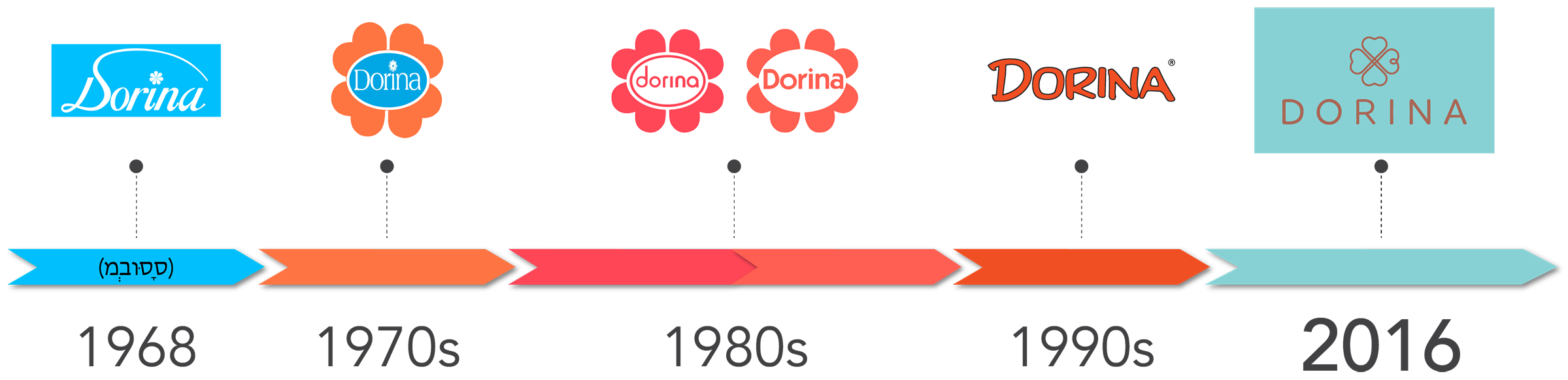 Dorina Logo Development
